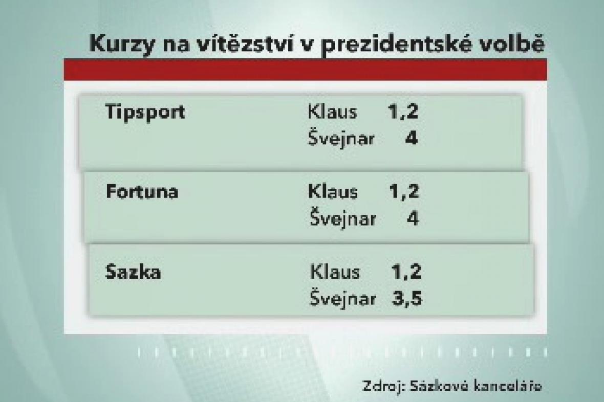 Kurzy na vítězství v prezidentské volbě