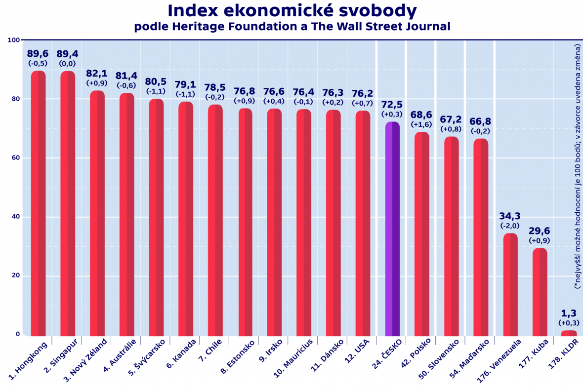 Index ekonomické svobody