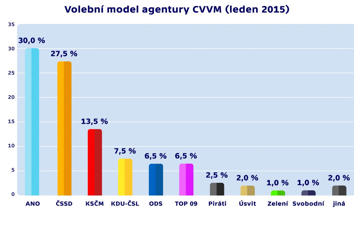 Volební model agentury CVVM (leden 2015)