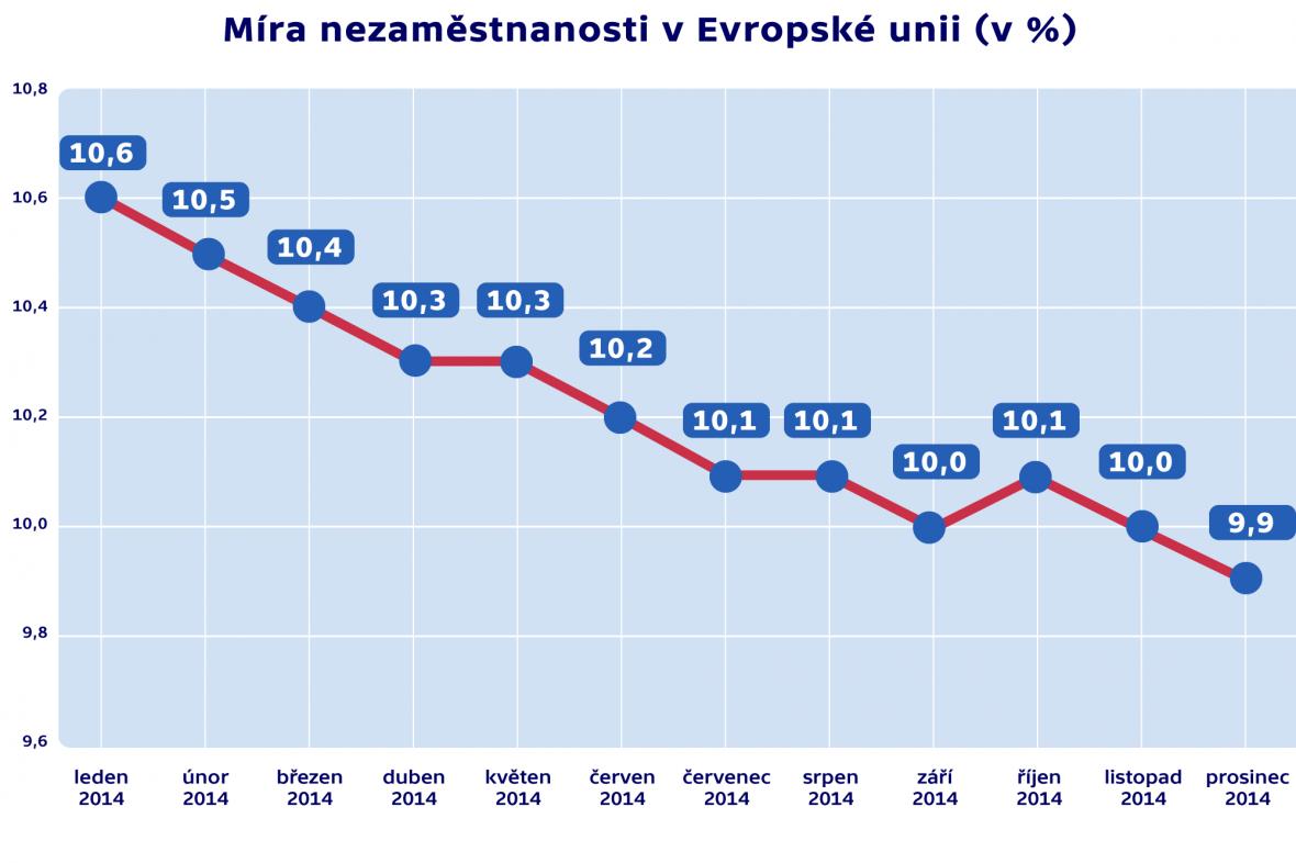 Míra nezaměstnanosti v Evropské unii