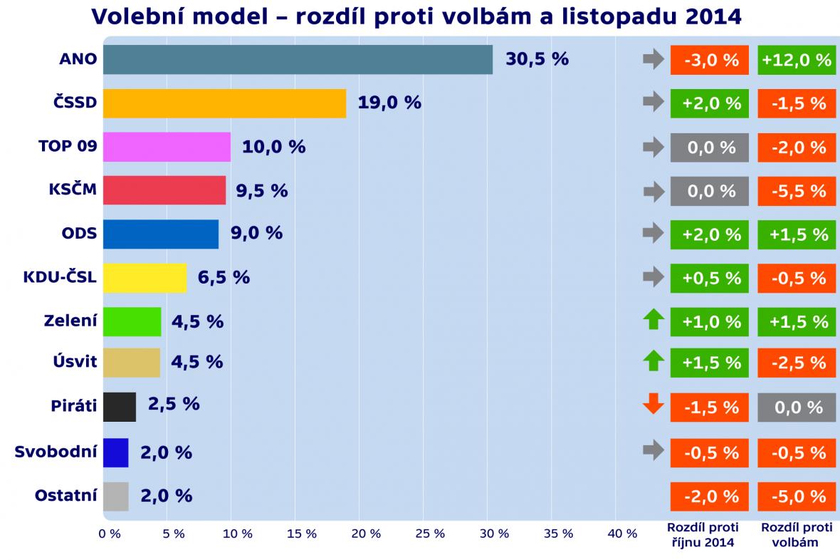 Volební model – rozdíl proti volbám a listopadu 2014