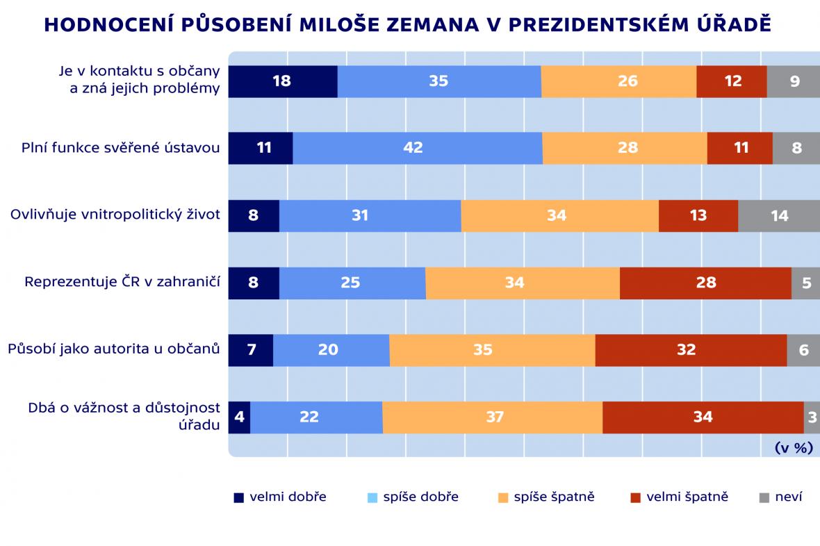 Hodnocení Miloše Zemana v prezidentském úřadě