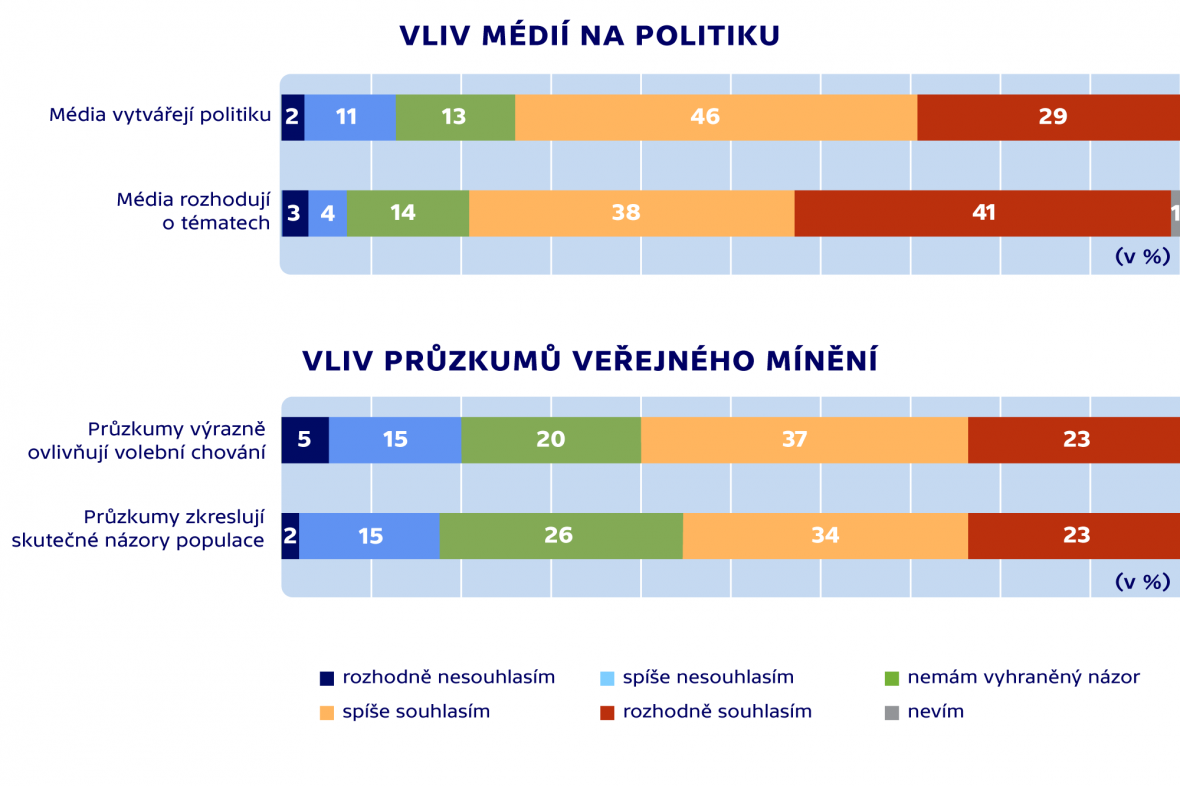 Vliv médií na politiku a vliv průzkumů veřejného mínění