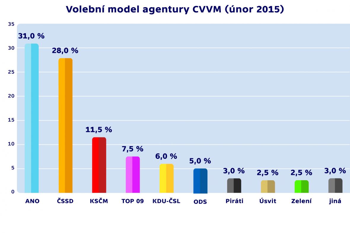 Volební model agentury CVVM (únor 2015)