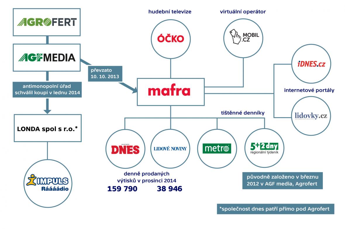 Která media vlastní společnost Agrofert?