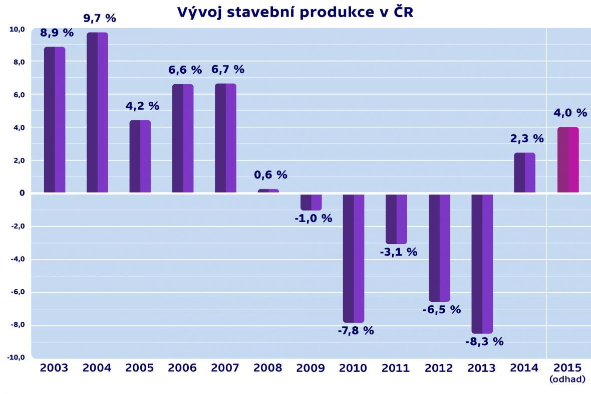 Vývoj stavební produkce v ČR