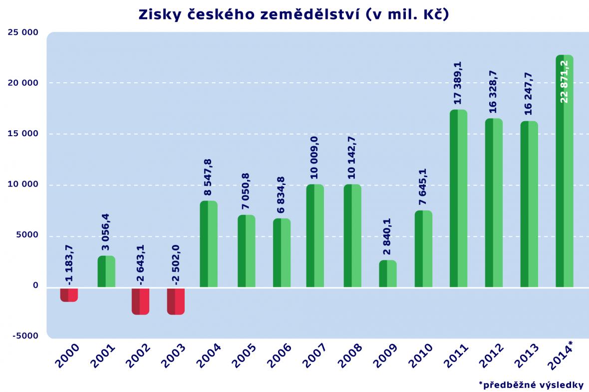 Zisky českého zemědělství (v mil. Kč)