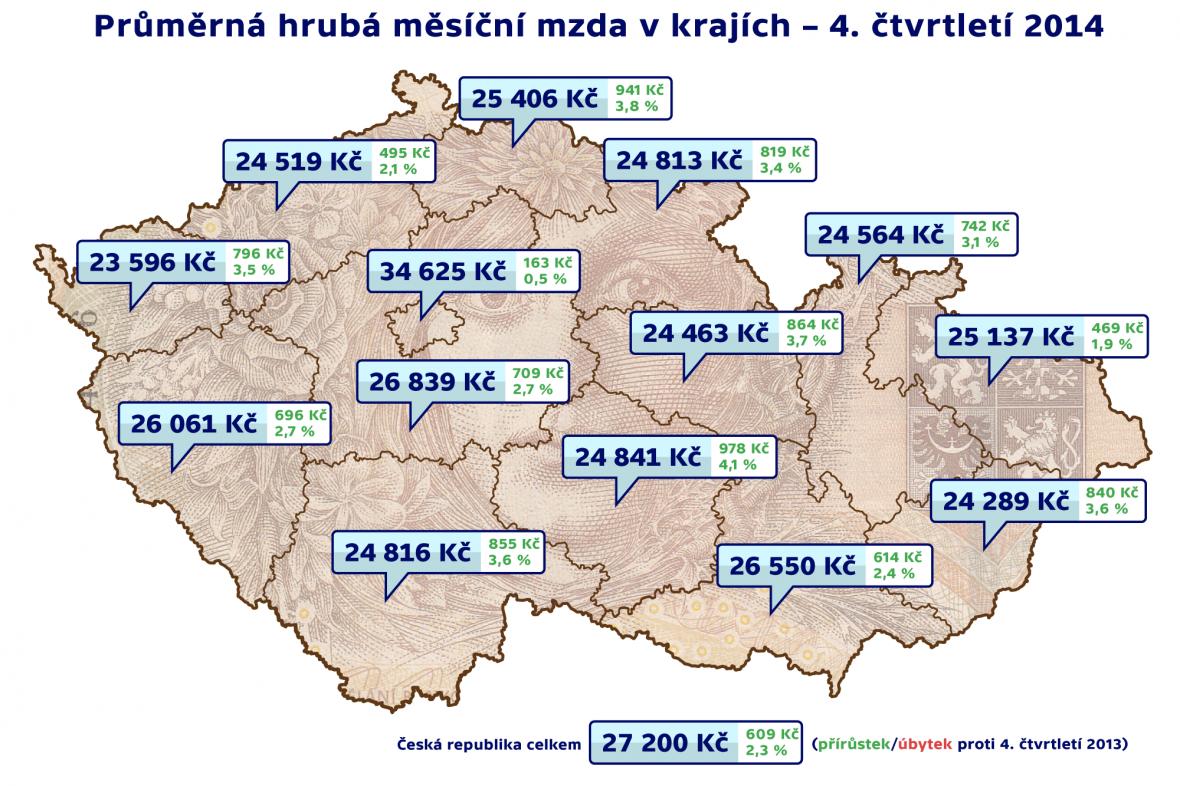 Průměrná hrubá měsíční mzda v krajích – 4. čtvrtletí 2014