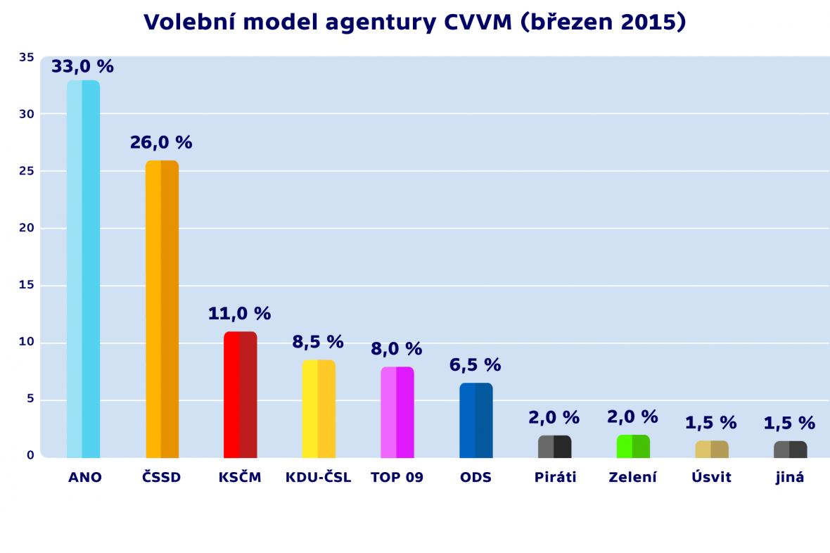 Volební model agentury CVVM (březen 2015)