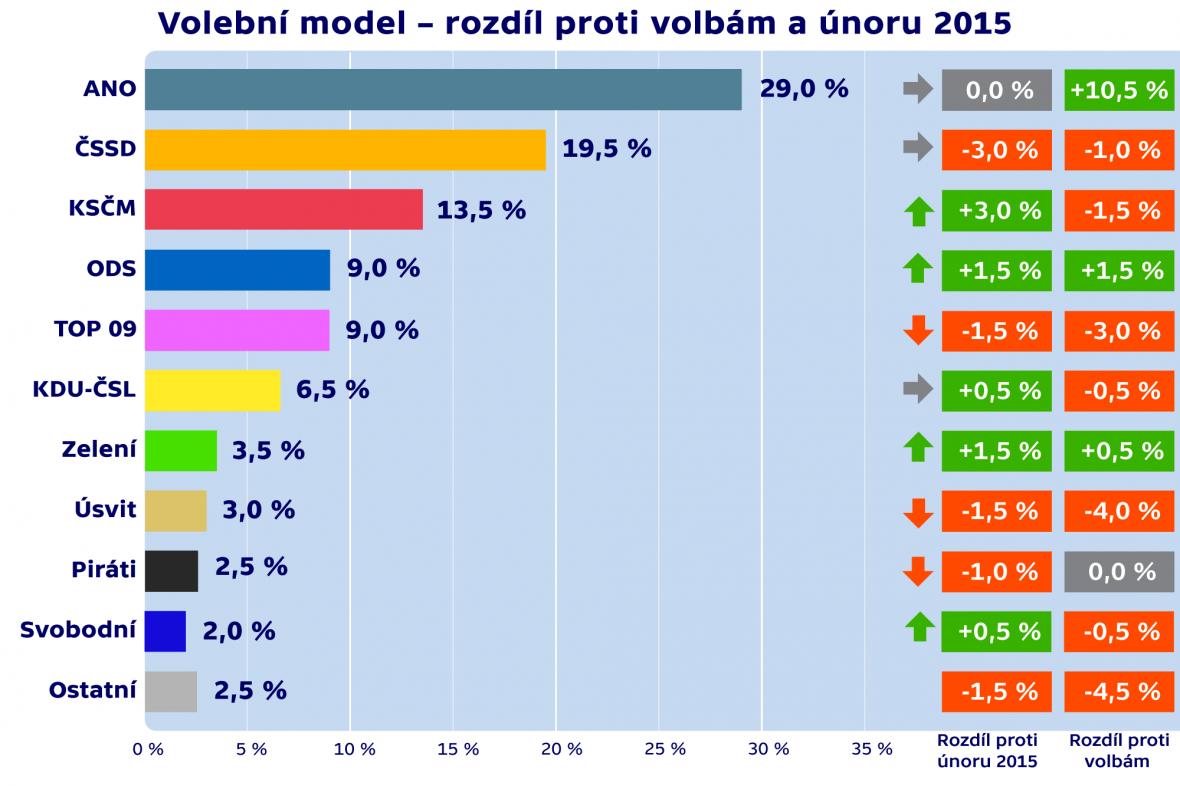 Volební model – rozdíl proti volbám a únoru 2015