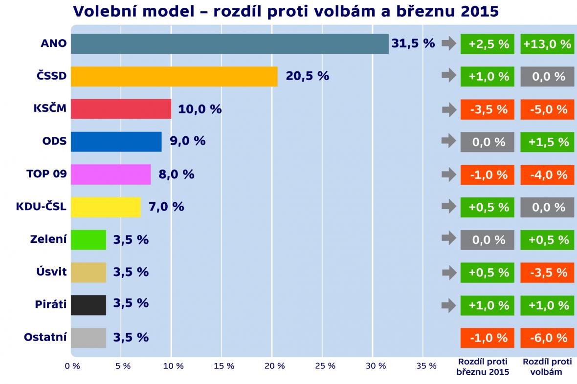 Volební model – rozdíl proti volbám a březnu 2015