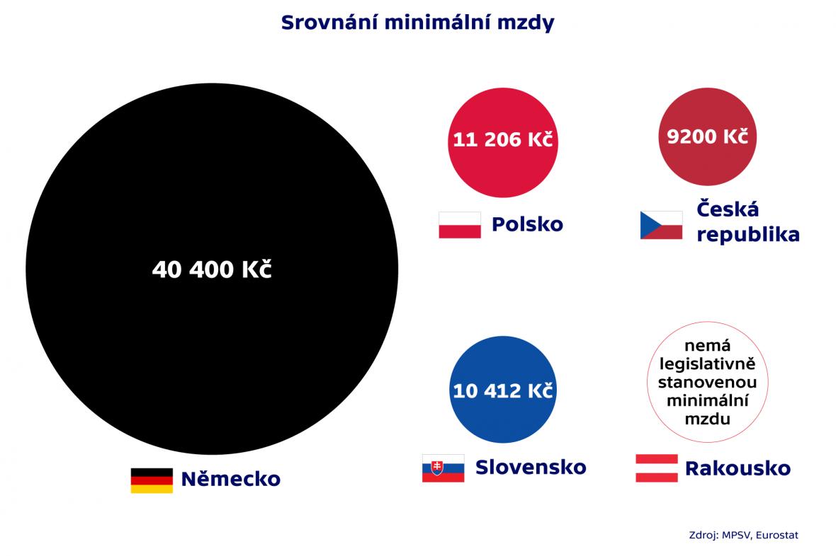 Srovnání minimální mzdy