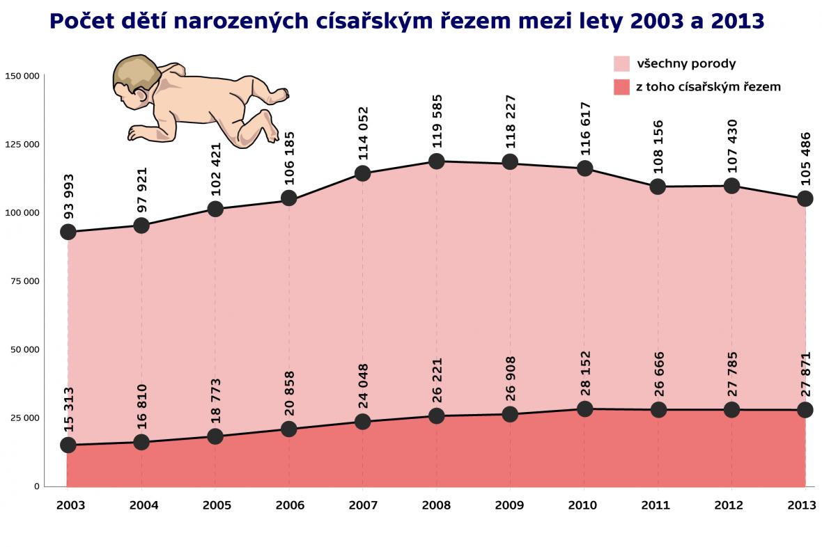 Počet dětí narozených císařským řezem