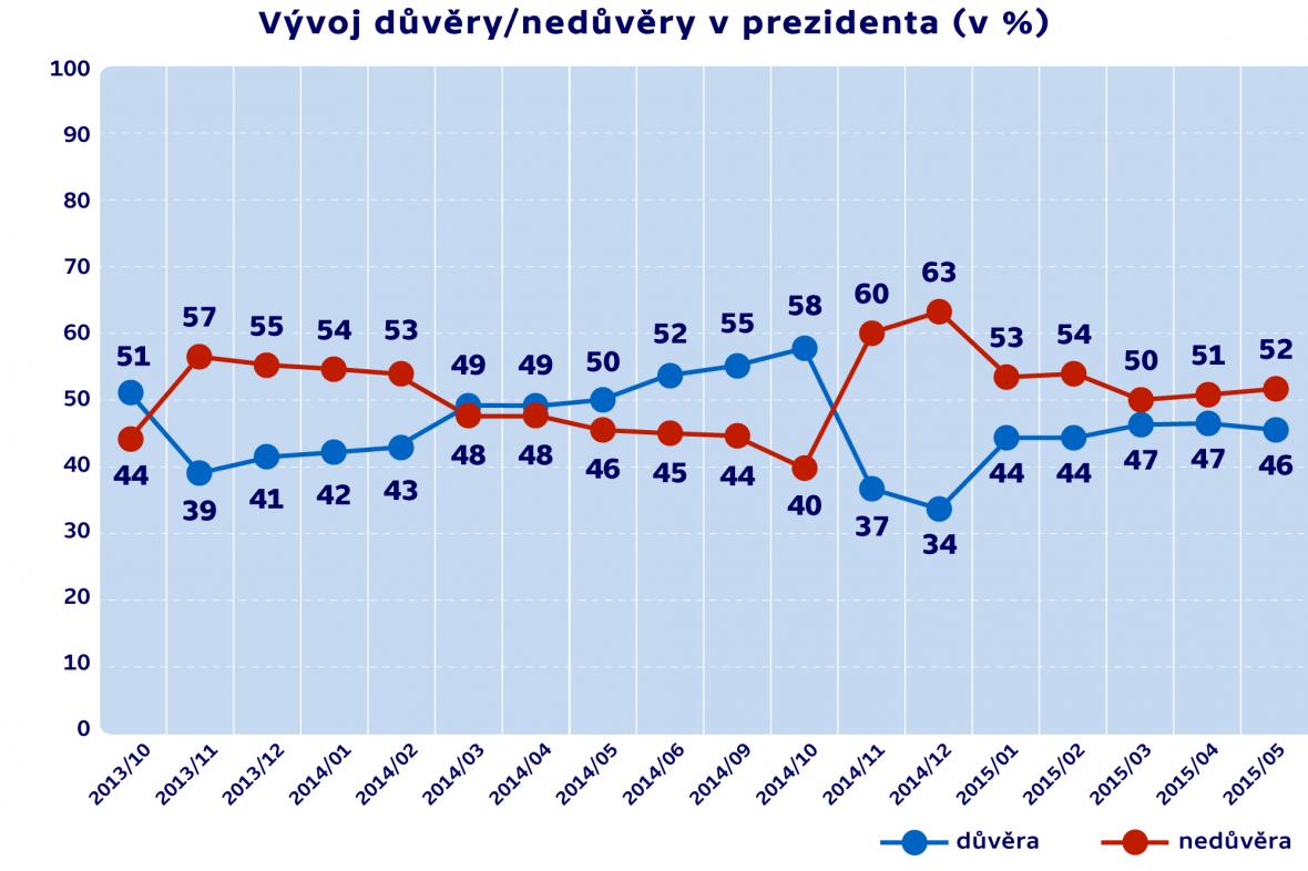 Vývoj důvěry/nedůvěry v prezidenta (v %)