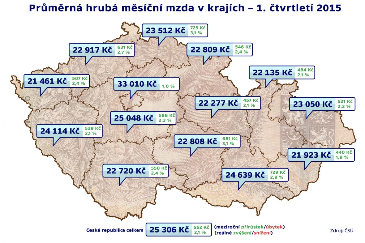 Průměrná mzda za 1. čtvrtletí 2014