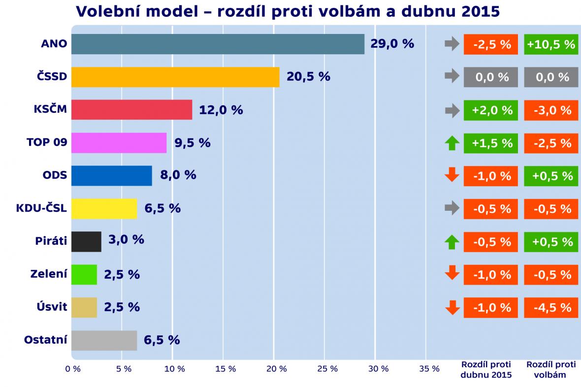 Volební model – rozdíl proti volbám a dubnu 2015
