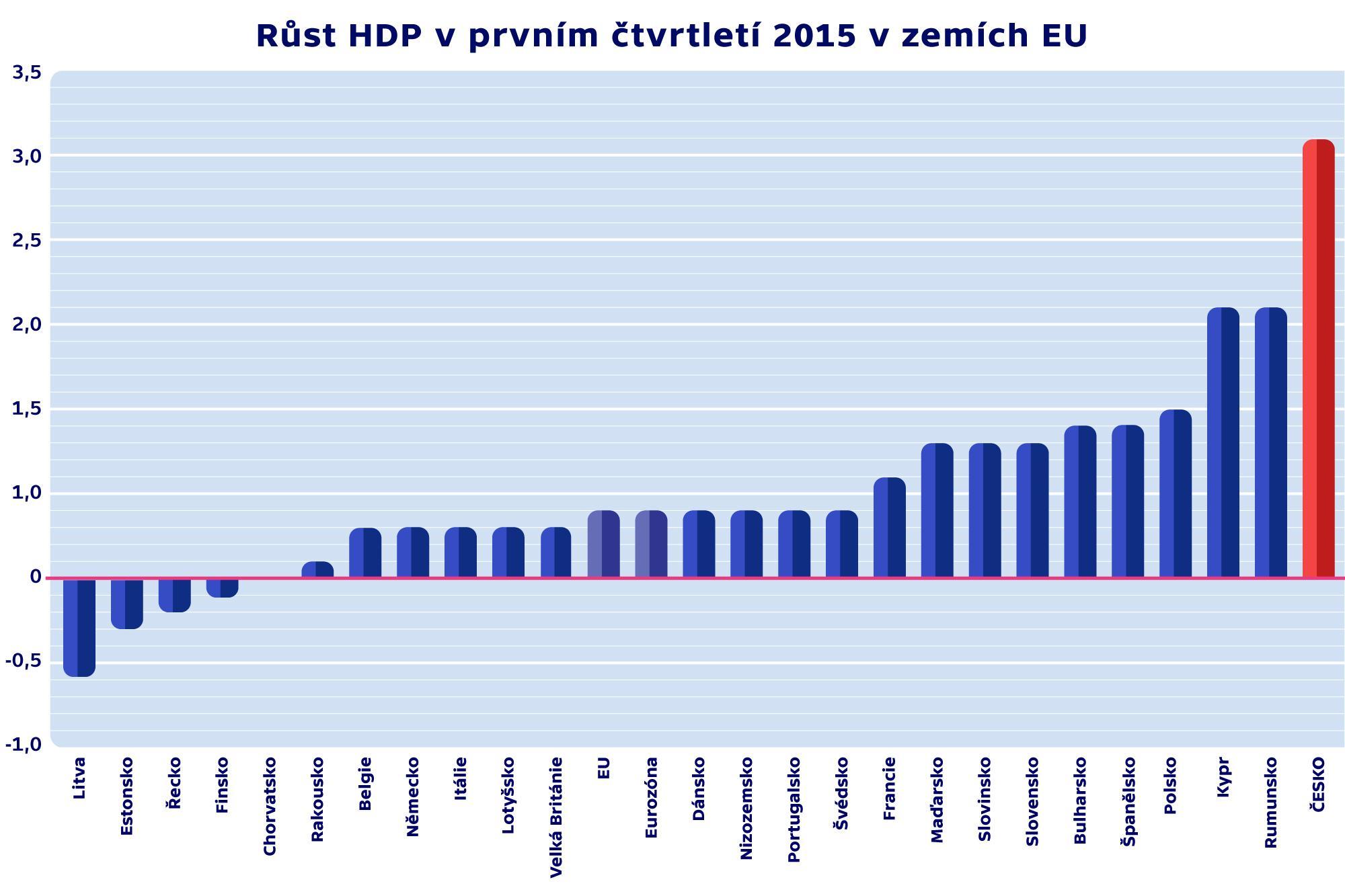 Růst HDP v prvním čtvrtletí 2015 v zemích EU