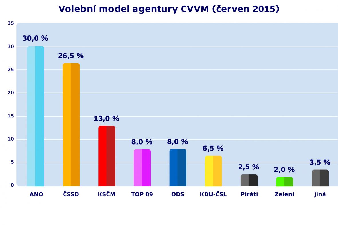 Volební model agentury CVVM (červen 2015)