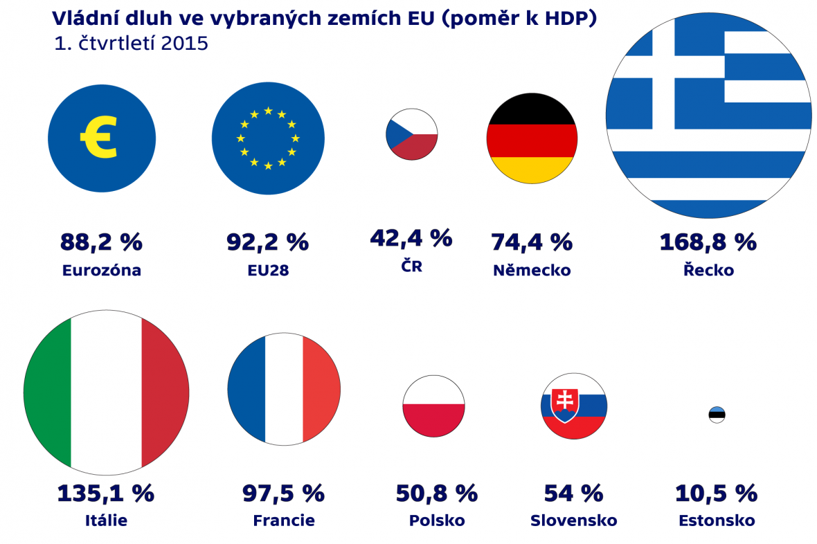Vládní dluh ve vybraných zemích EU (poměr k HDP)