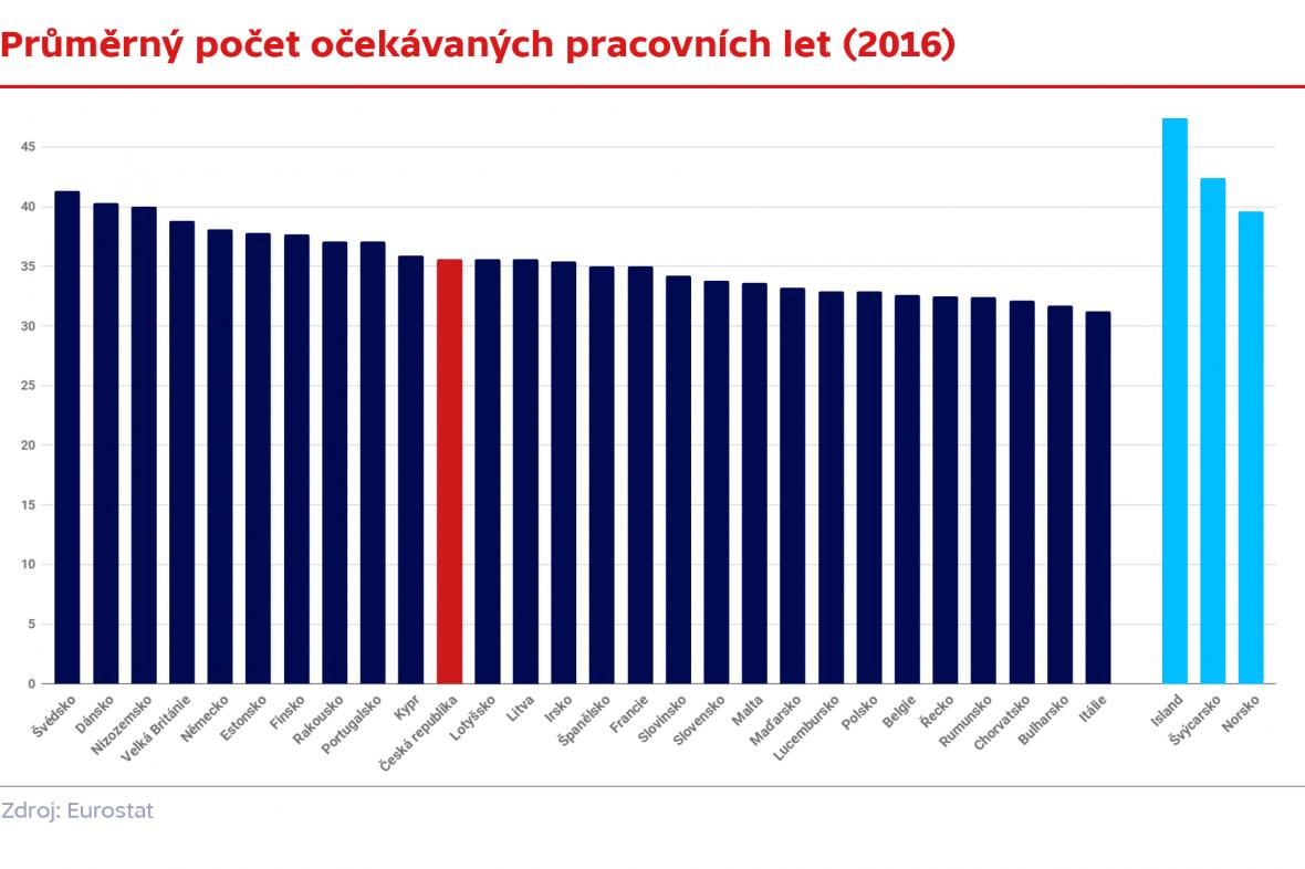 Průměrný počet očekávaných pracovních let (2016)
