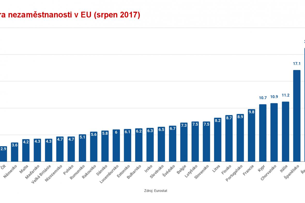 Nezaměstnanost v EU (srpen 2017)