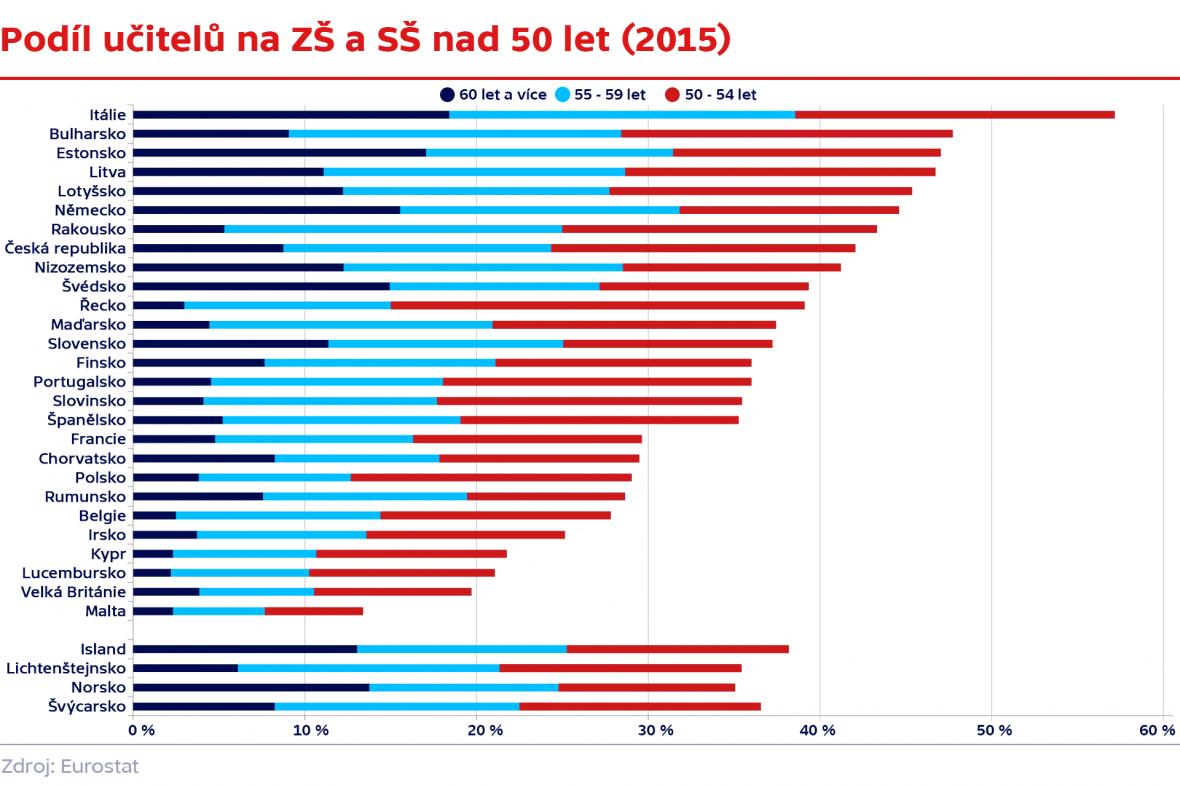 Podíl učitelů na ZŠ a SŠ nad 50 let