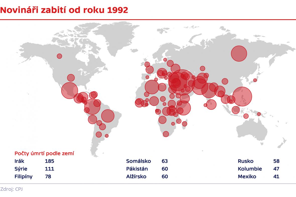 Novináři zabití od roku 1992