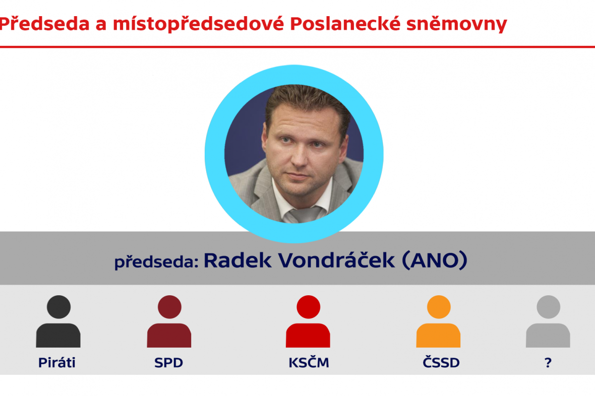Předseda a místopředsedové Poslanecké sněmovny