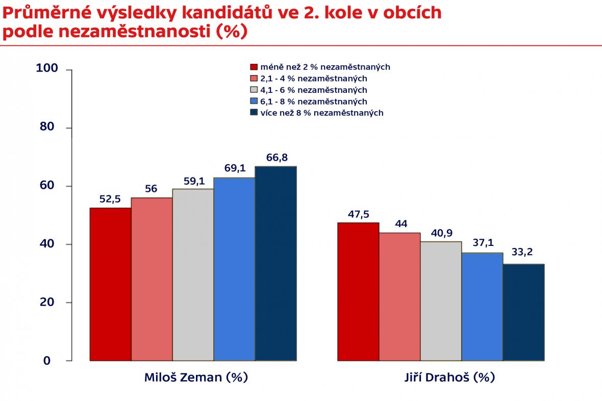 Průměrné výsledky kandidátů ve 2. kole v obcích podle nezaměstnanosti