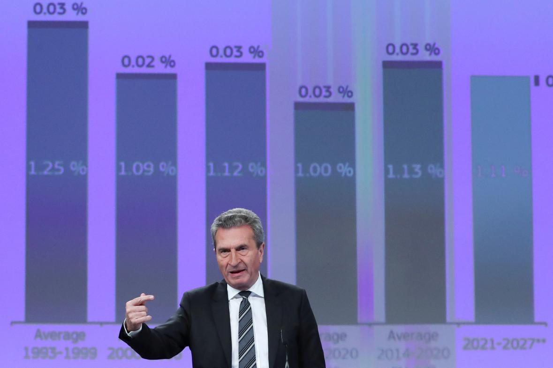 Eurokomisař Guenther Oettinger