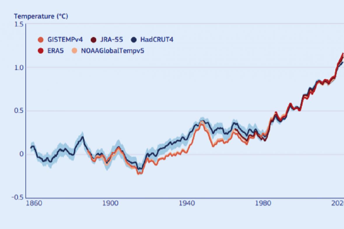 Růst teplot v Evropě