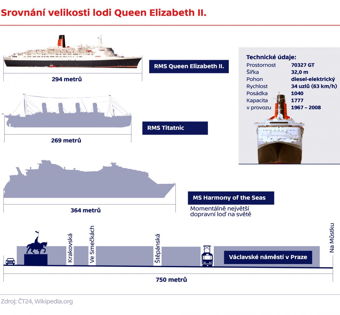 Srovnání velikosti lodi Queen Elizabeth II.