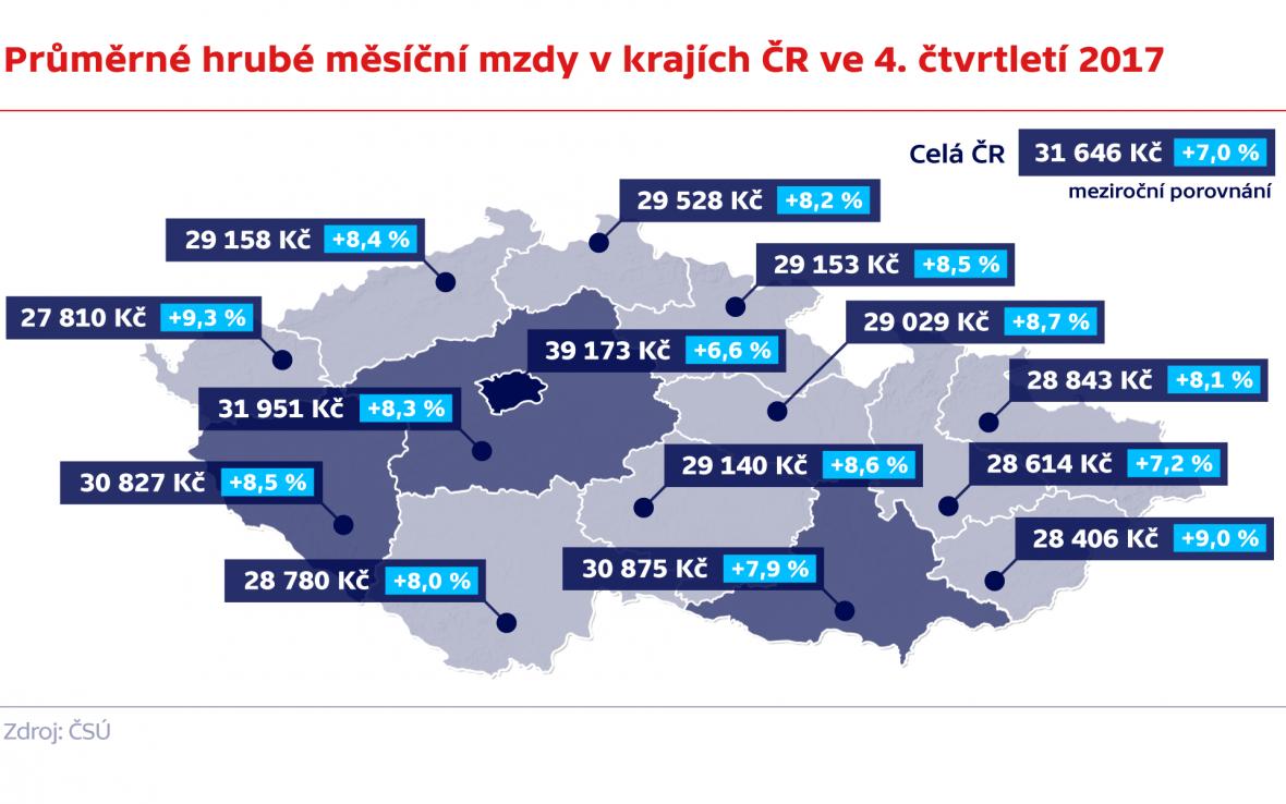 Průměrné hrubé měsíční mzdy v krajích ČR ve 4. čtvrtletí 2017