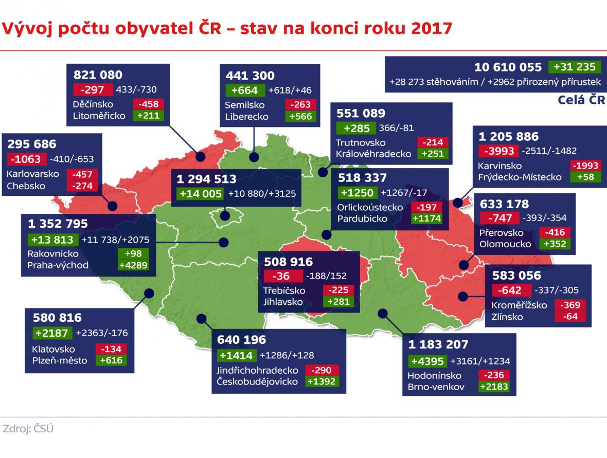 Vývoj počtu obyvatel ČR – stav na konci roku 2017
