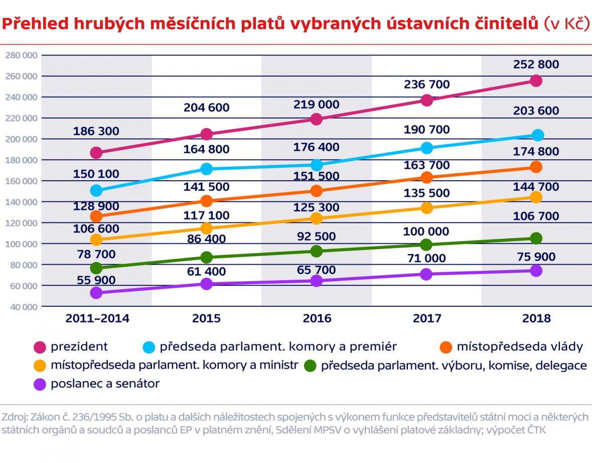 Přehled hrubých měsíčních platů vybraných ústavních činitelů (v Kč)