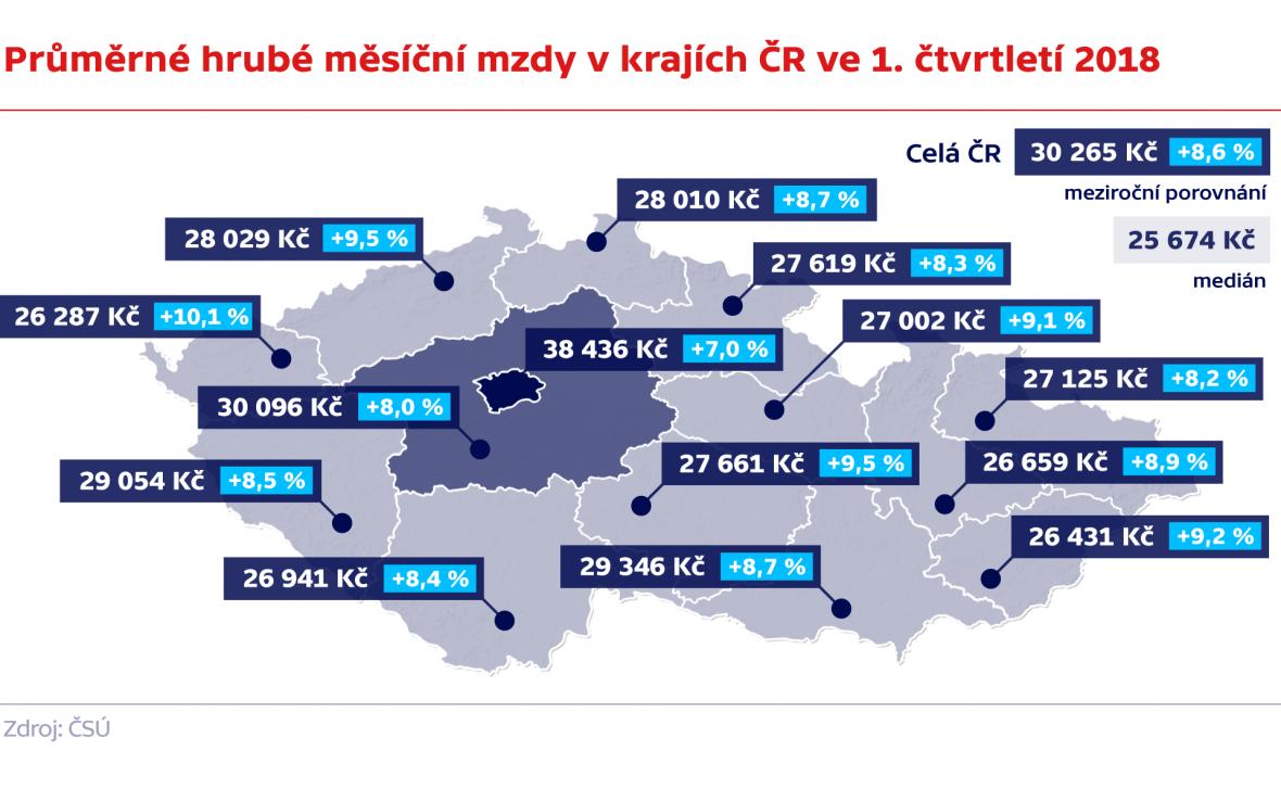 Průměrné hrubé měsíční mzdy v krajích ČR ve 1. čtvrtletí 2018