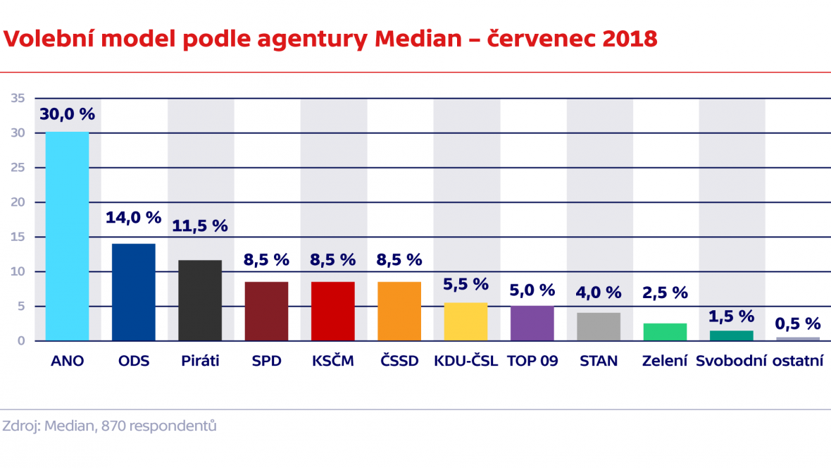 Volební  model podle agentury Median – červenec 2018