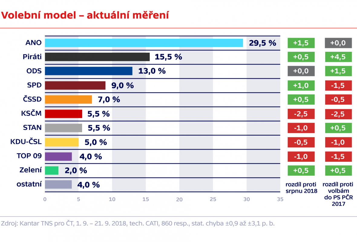 Volební model – aktuální trendy, 43 vlna