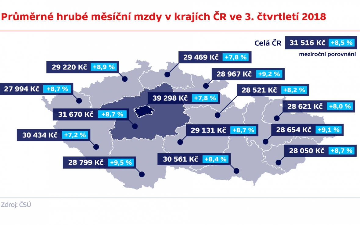 Průměrné hrubé měsíční mzdy v krajích ČR ve 3. čtvrtletí 2018