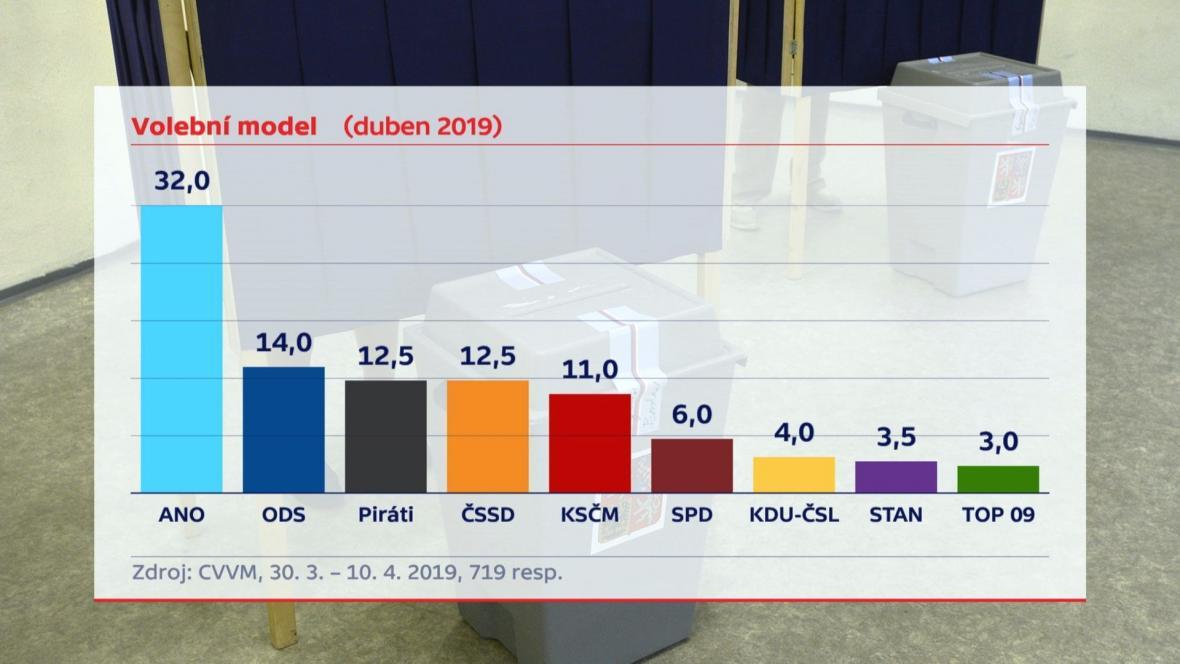 Volební model CVVM - duben 2019