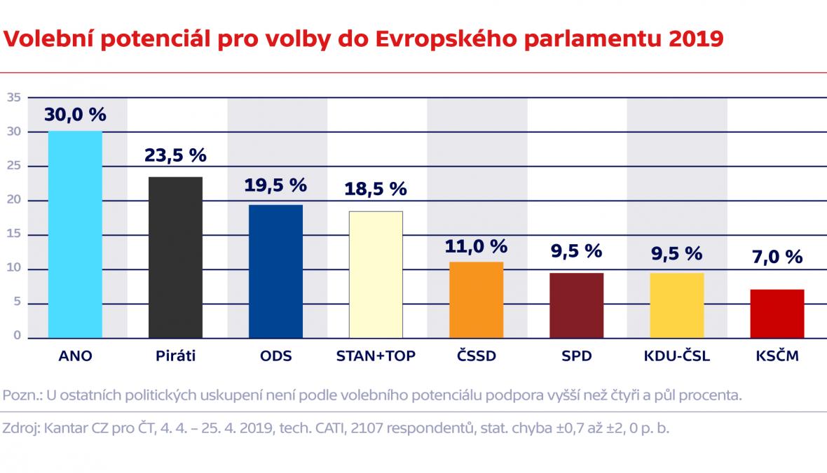 Volební potenciál pro volby do Evropského parlamentu 2019