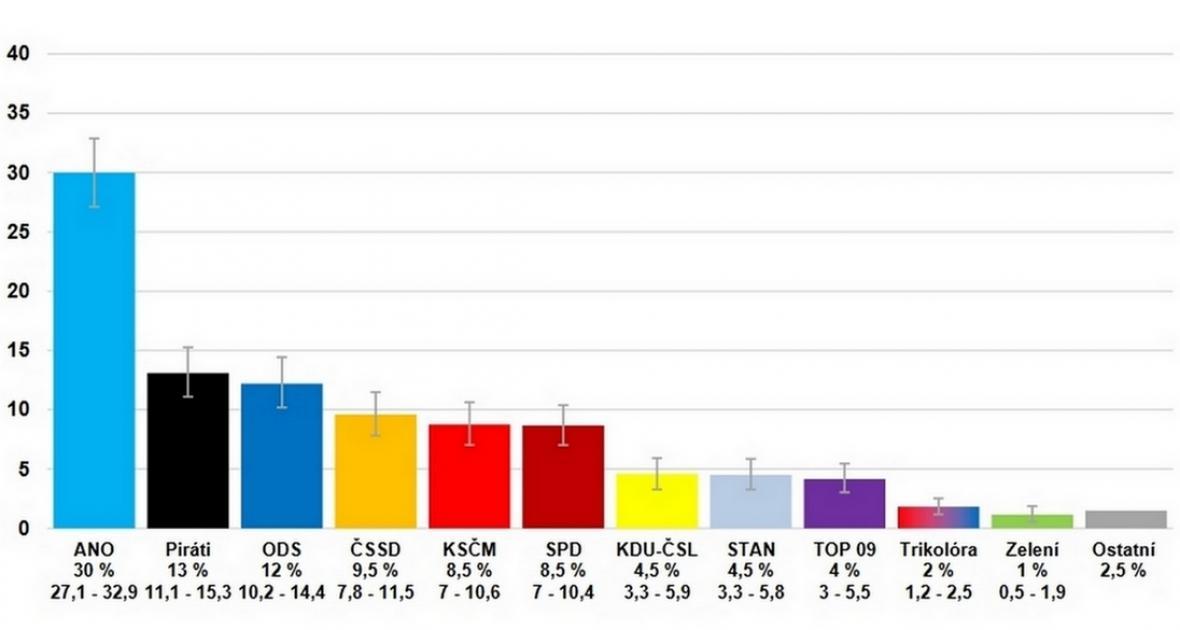 Volební model CVVM v září 2019