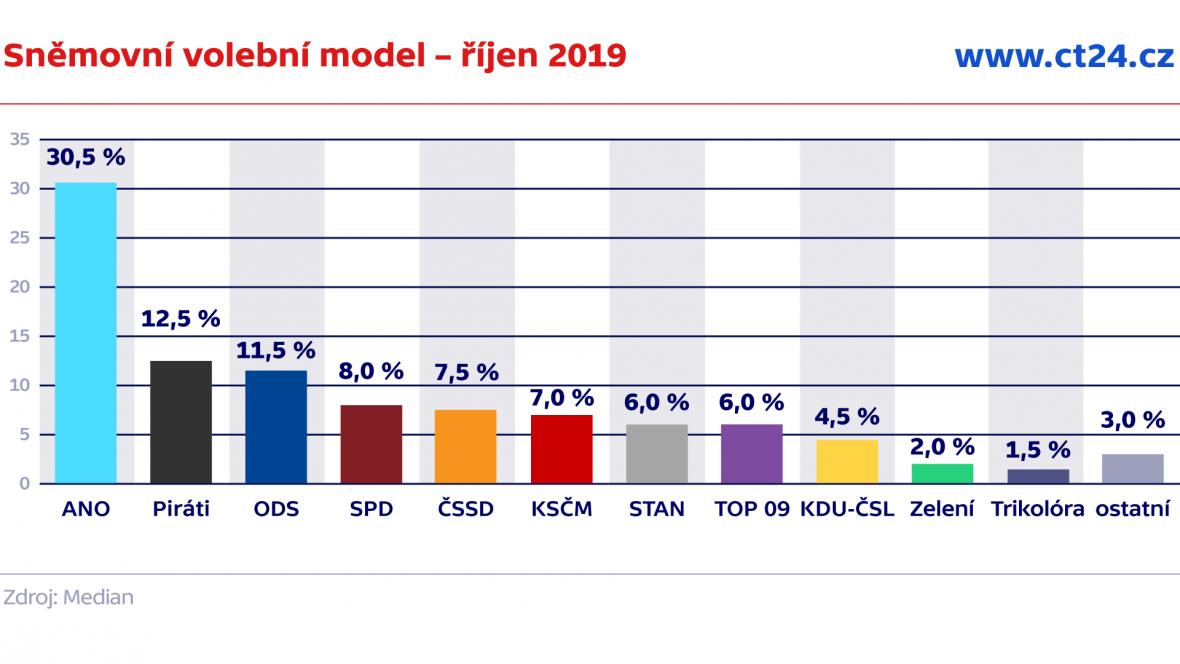 Sněmovní volební model – říjen 2019