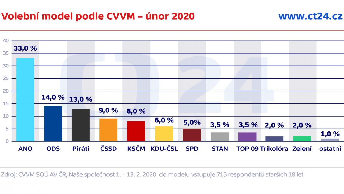 Volební model podle CVVM – únor 2020