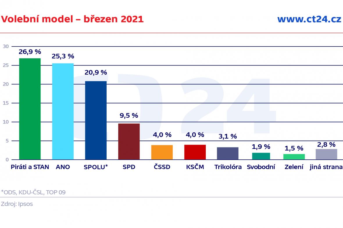 Volební model – březen 2021