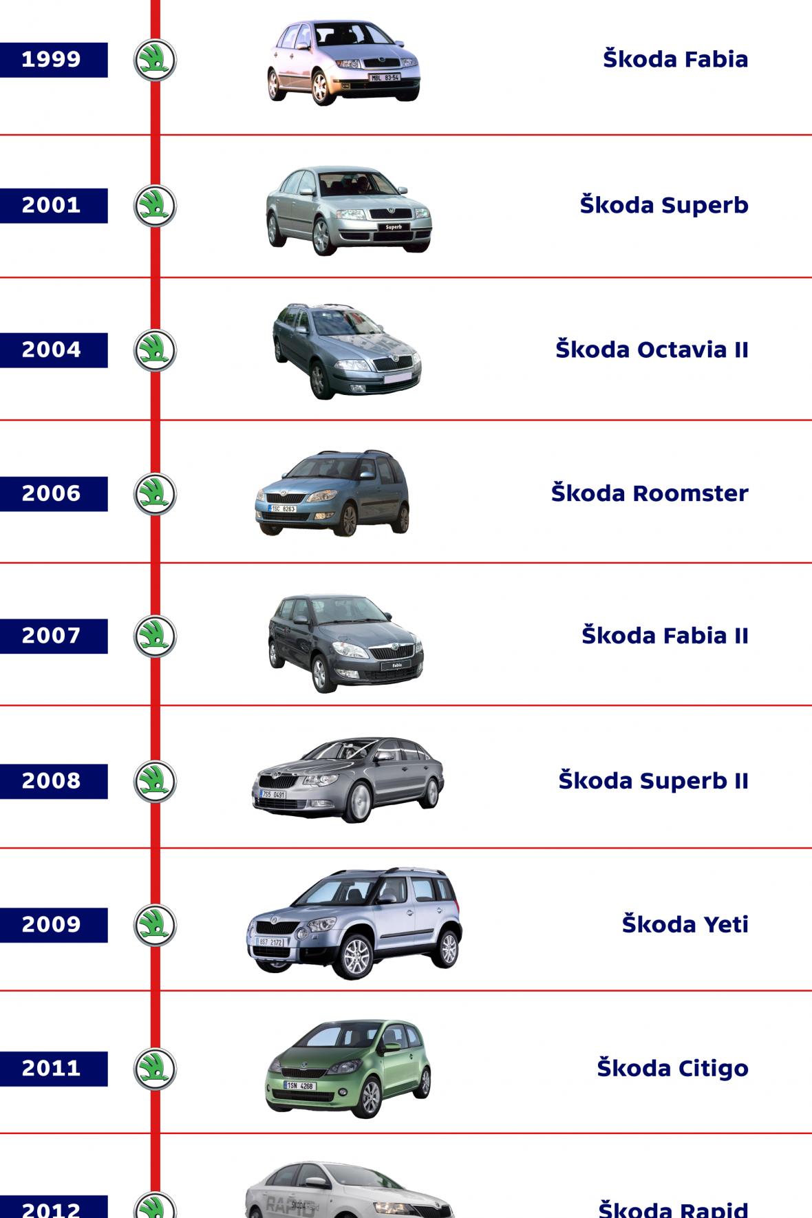 Modely automobilů Škoda