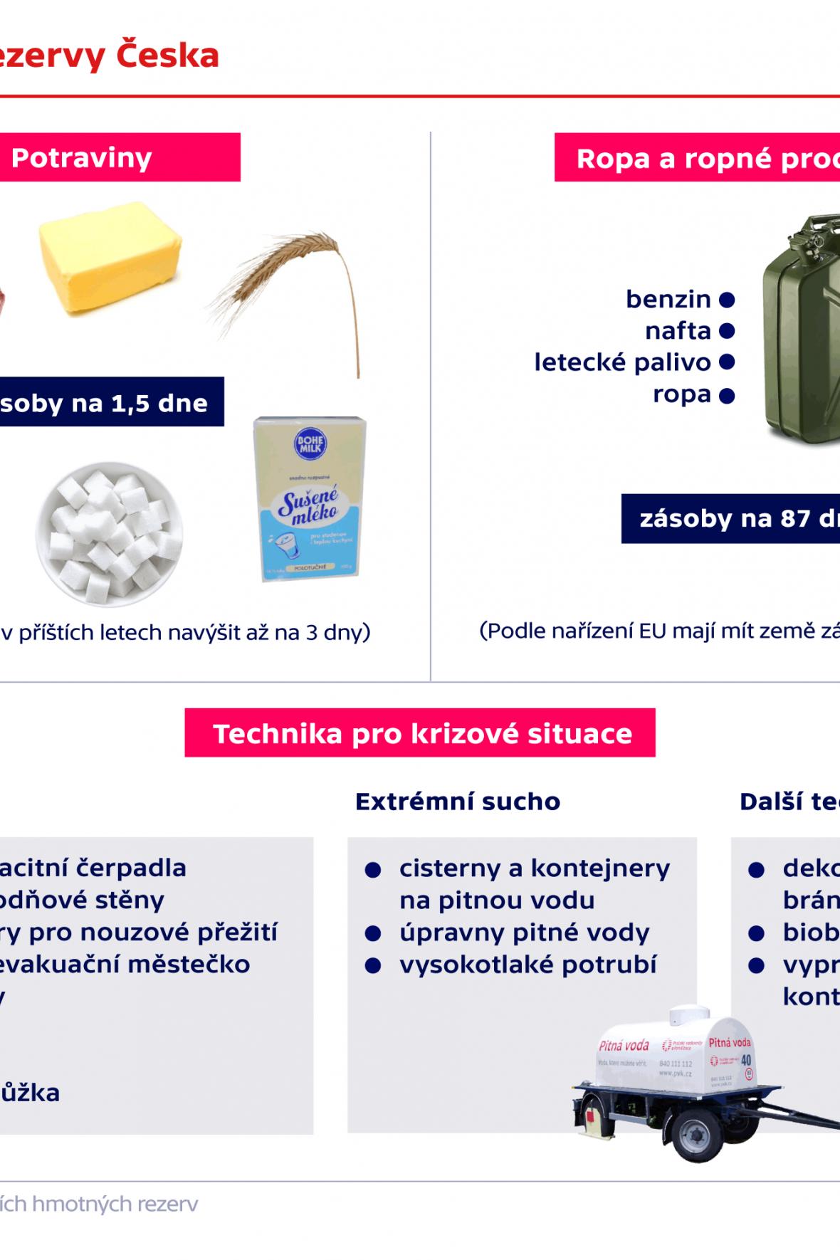 Hmotne rezervy Česka