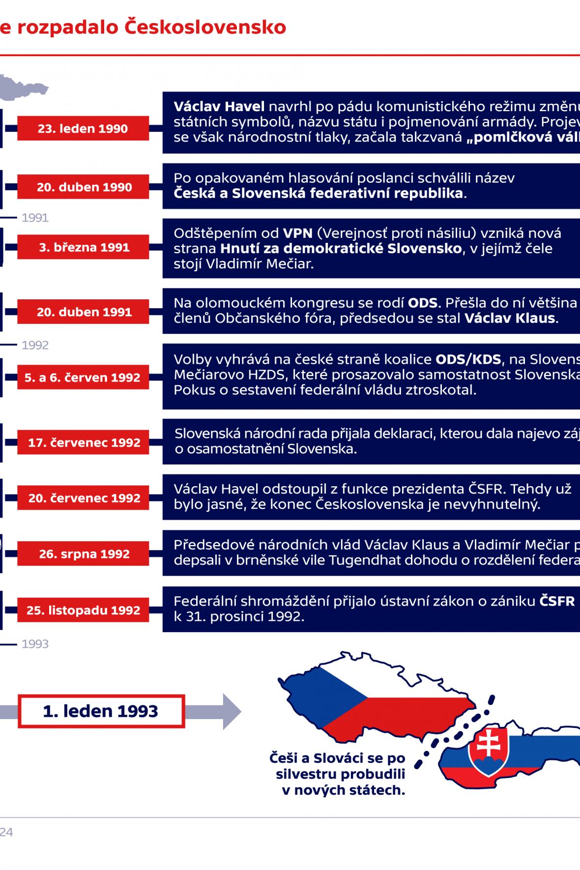 Jak se rozpadlo Československo