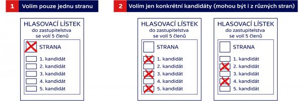 Jak je možné upravit volební lístek