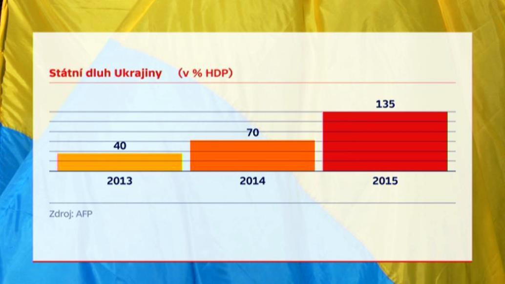 Odhad státního dluhu Ukrajiny